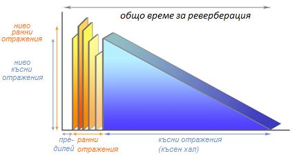 reverberation-1